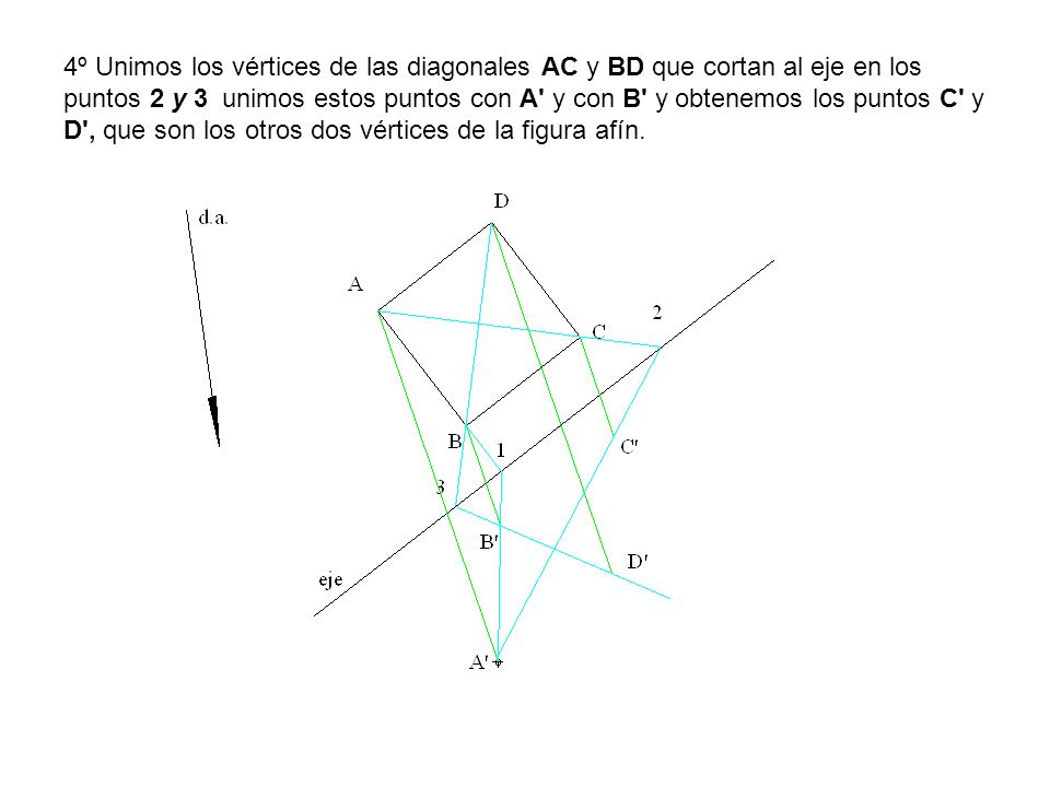 4º Unimos los vértices de las diagonales AC y BD que cortan al eje en los puntos 2 y 3 unimos estos puntos con A y con B y obtenemos los puntos C y D , que son los otros dos vértices de la figura afín.
