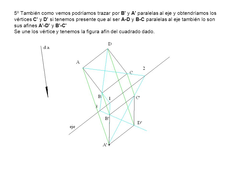 5º También como vemos podríamos trazar por B y A paralelas al eje y obtendríamos los vértices C y D si tenemos presente que al ser A-D y B-C paralelas al eje también lo son sus afines A -D y B -C Se une los vértice y tenemos la figura afín del cuadrado dado.