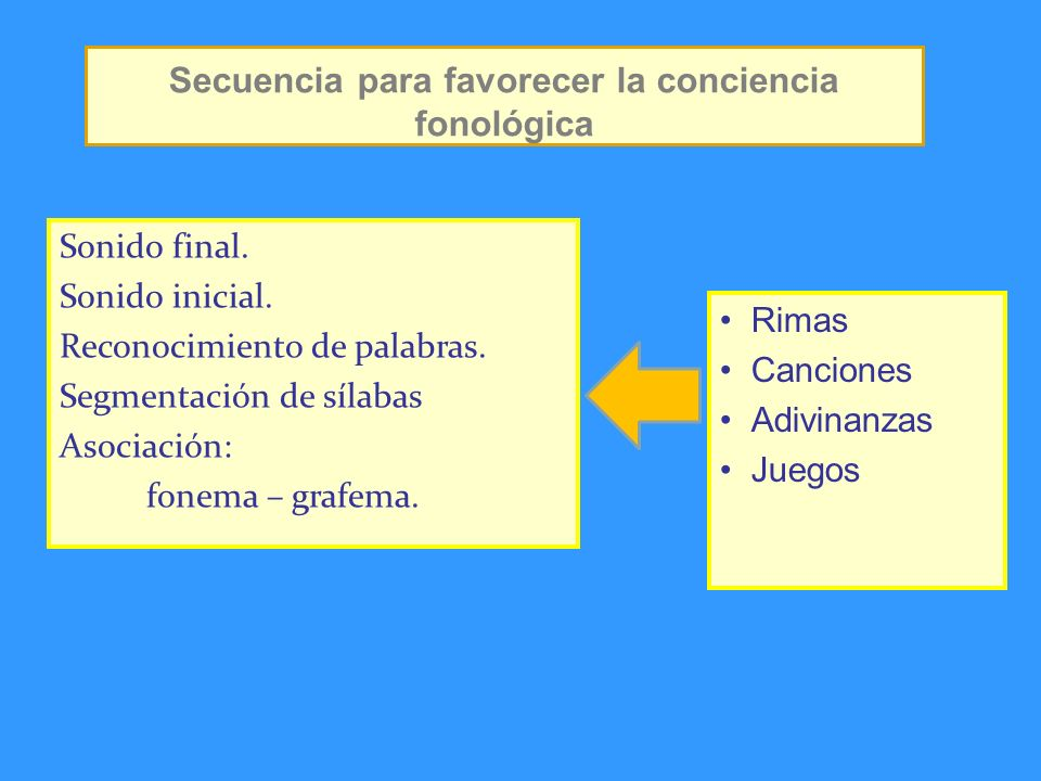 Secuencia para favorecer la conciencia fonológica