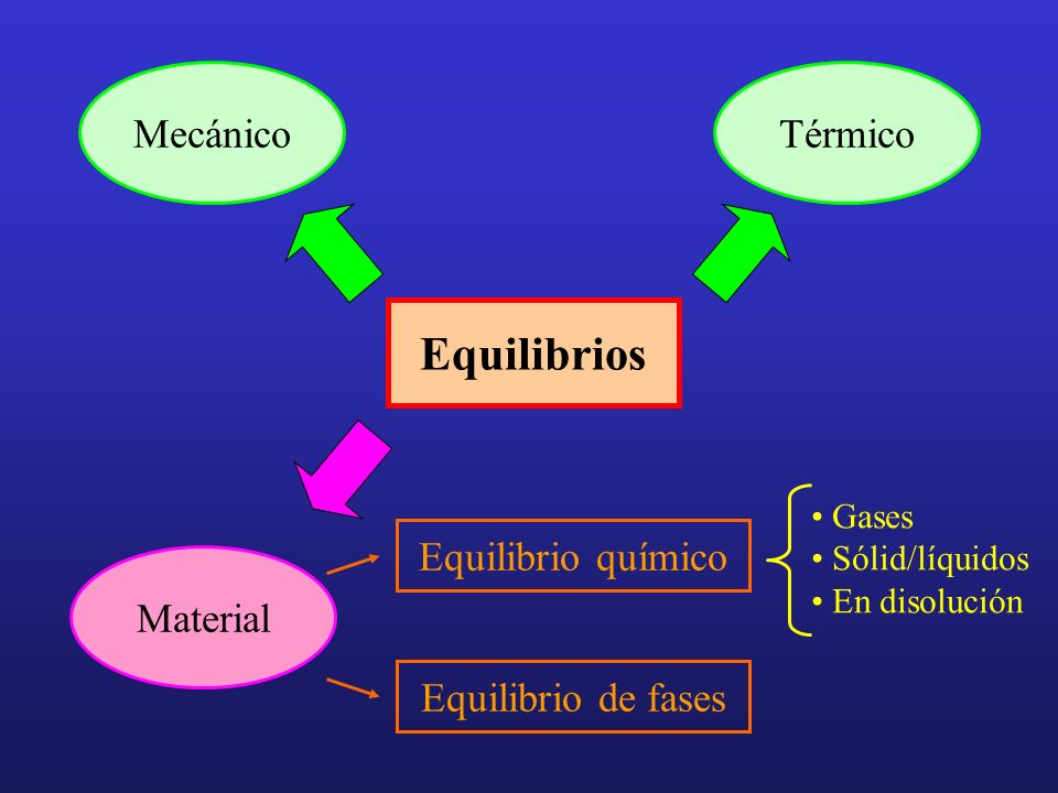 Equilibrios Mecánico Térmico Material Equilibrio de fases