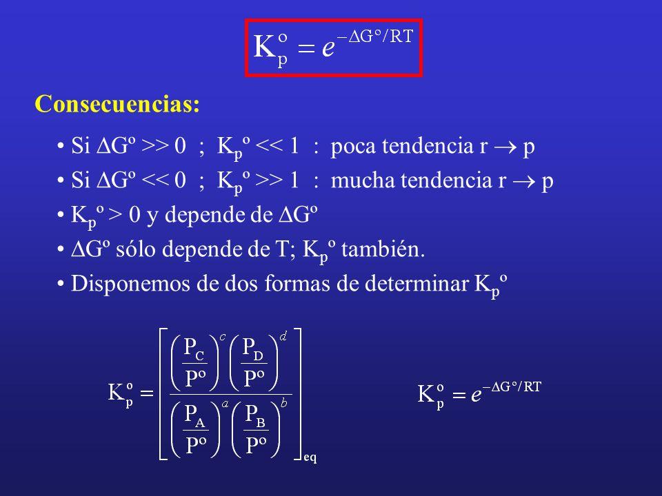 Consecuencias:Si DGº >> 0 ; Kpº << 1 : poca tendencia r ® p. Si DGº << 0 ; Kpº >> 1 : mucha tendencia r ® p.