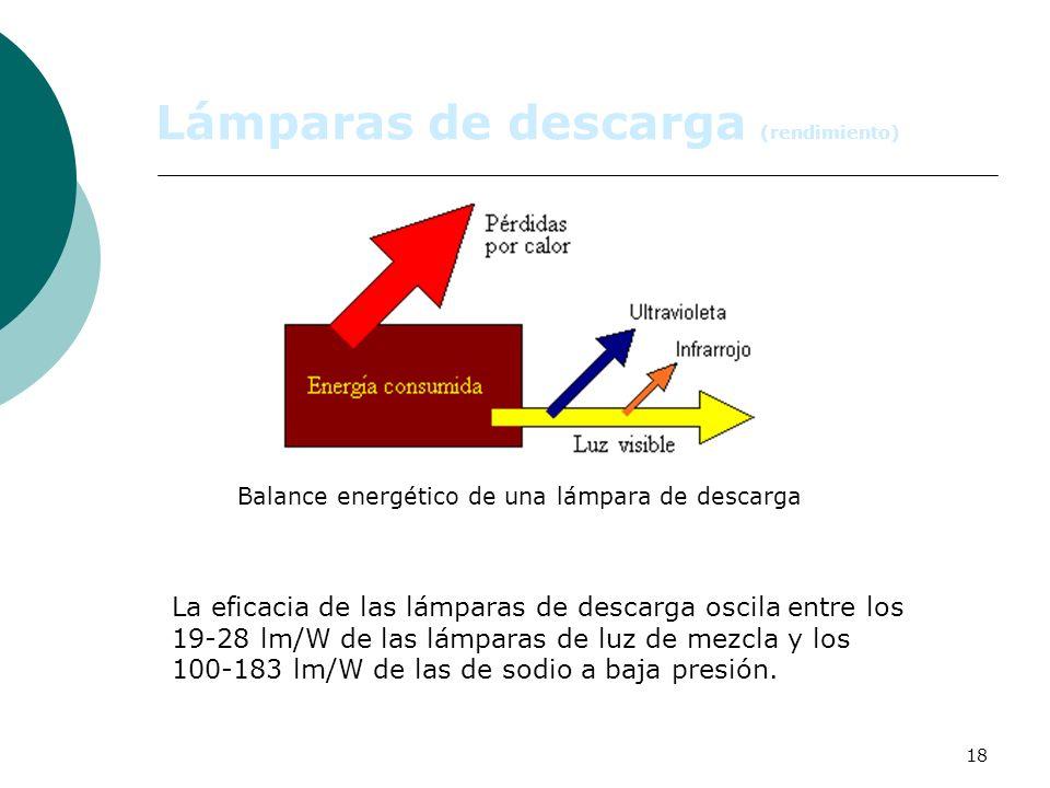 Lámparas de descarga (rendimiento)