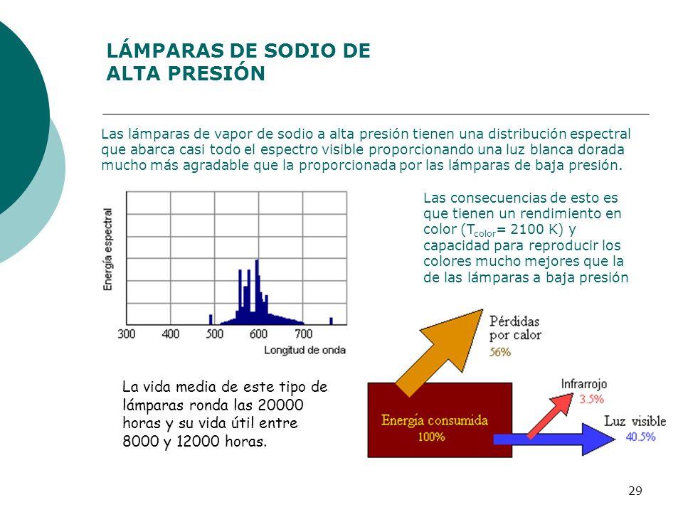 LÁMPARAS DE SODIO DE ALTA PRESIÓN