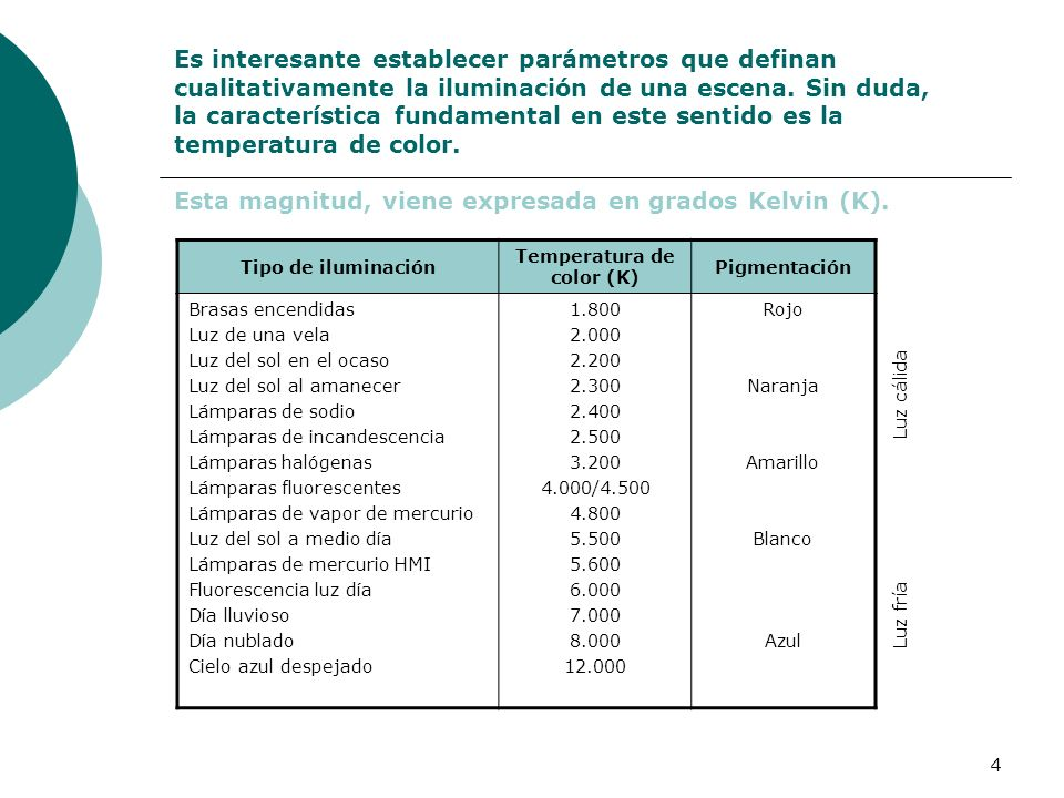 Temperatura de color (K)