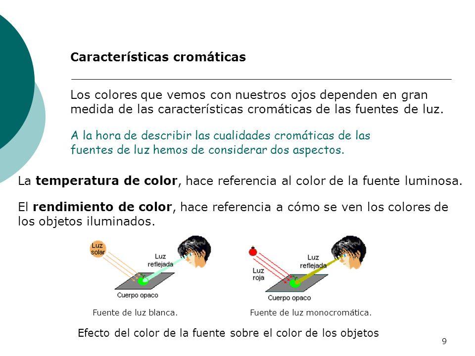 Características cromáticas