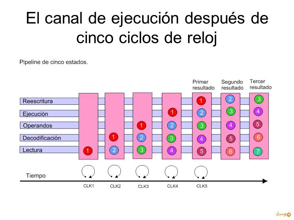 El canal de ejecución después de cinco ciclos de reloj