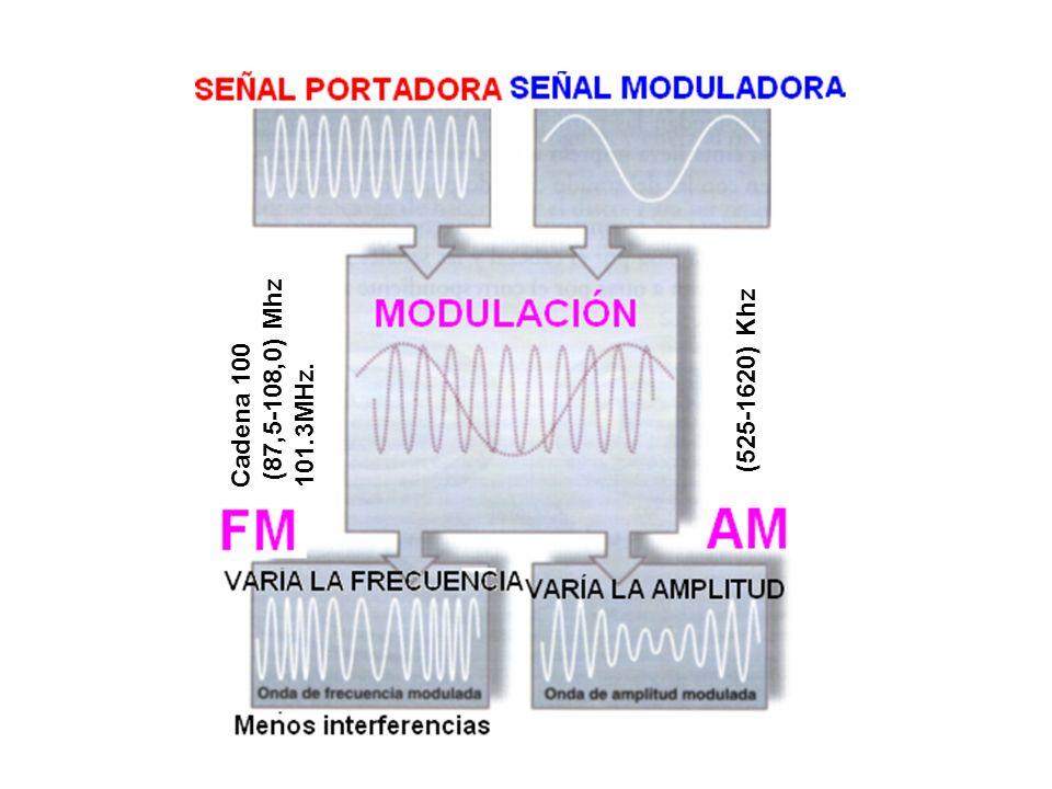 (87,5-108,0) Mhz Cadena 100 101.3MHz. (525-1620) Khz