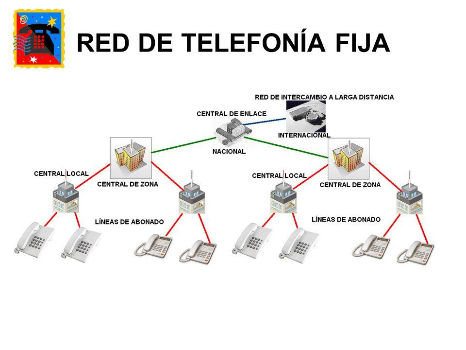 RED DE TELEFONÍA FIJA