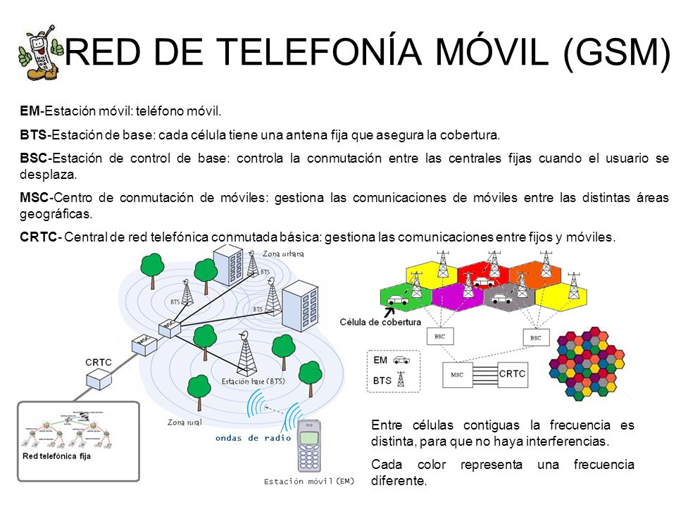 RED DE TELEFONÍA MÓVIL (GSM)