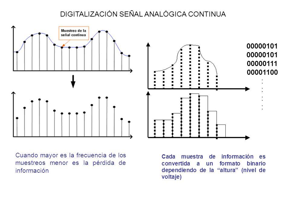 DIGITALIZACIÓN SEÑAL ANALÓGICA CONTINUA