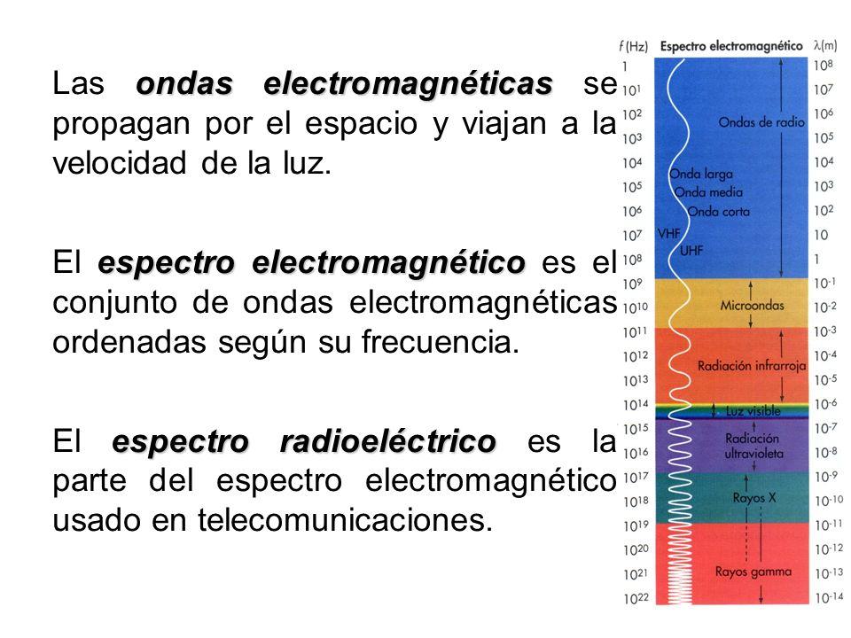 Las ondas electromagnéticas se propagan por el espacio y viajan a la velocidad de la luz.