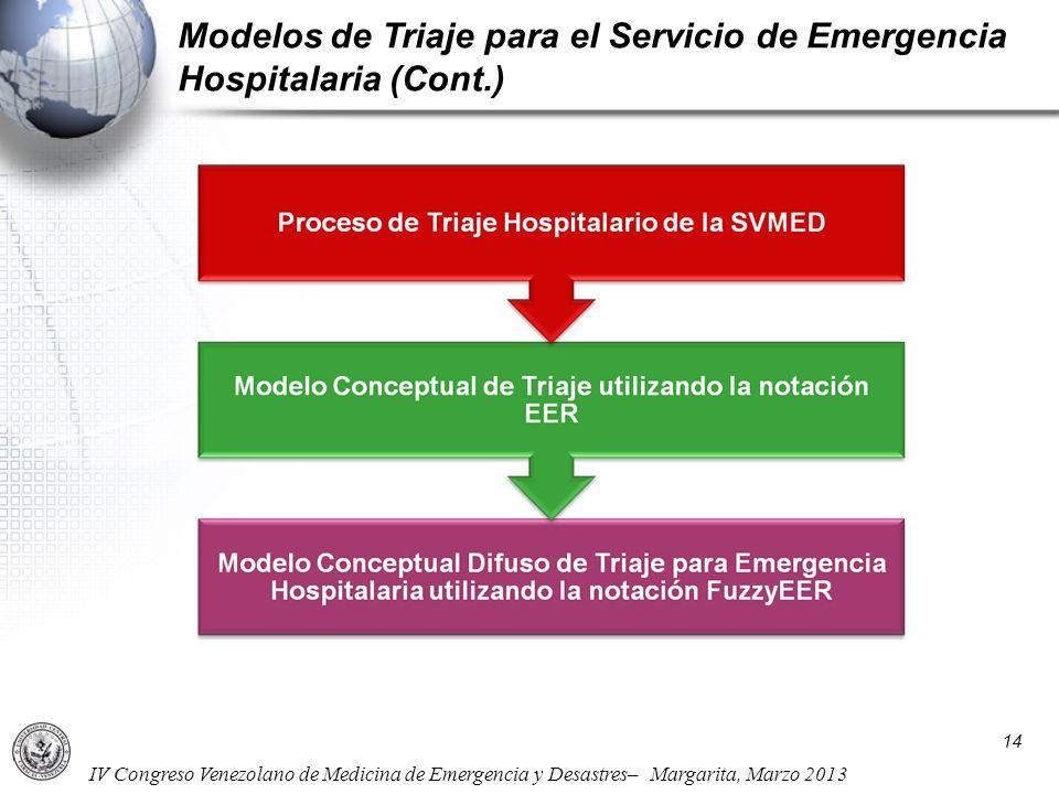 Modelos de Triaje para el Servicio de Emergencia Hospitalaria (Cont.)