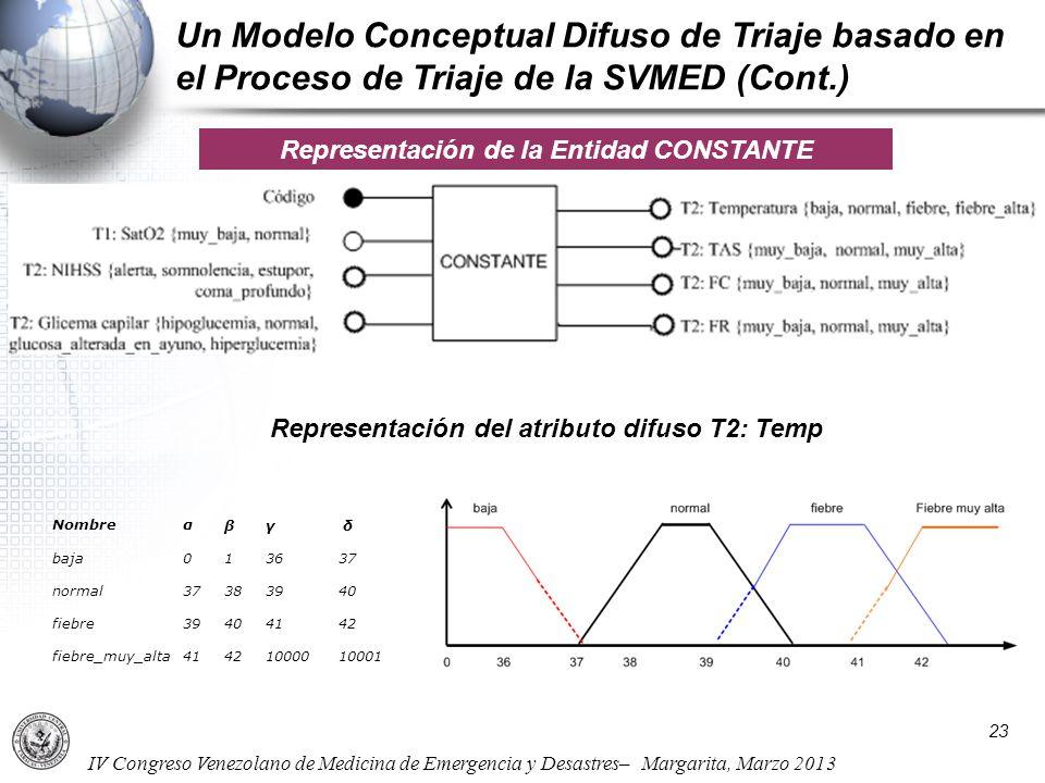 Un Modelo Conceptual Difuso de Triaje basado en el Proceso de Triaje de la SVMED (Cont.)