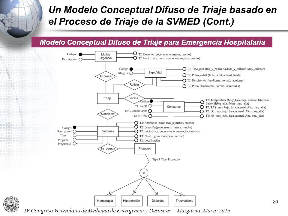 Modelo Conceptual Difuso de Triaje para Emergencia Hospitalaria