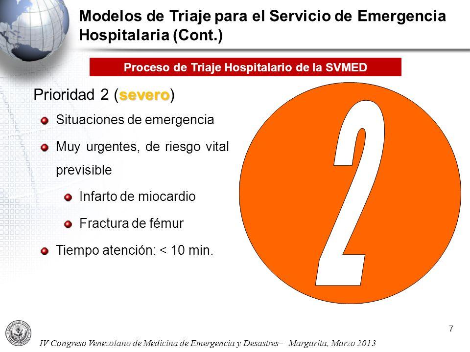 Proceso de Triaje Hospitalario de la SVMED