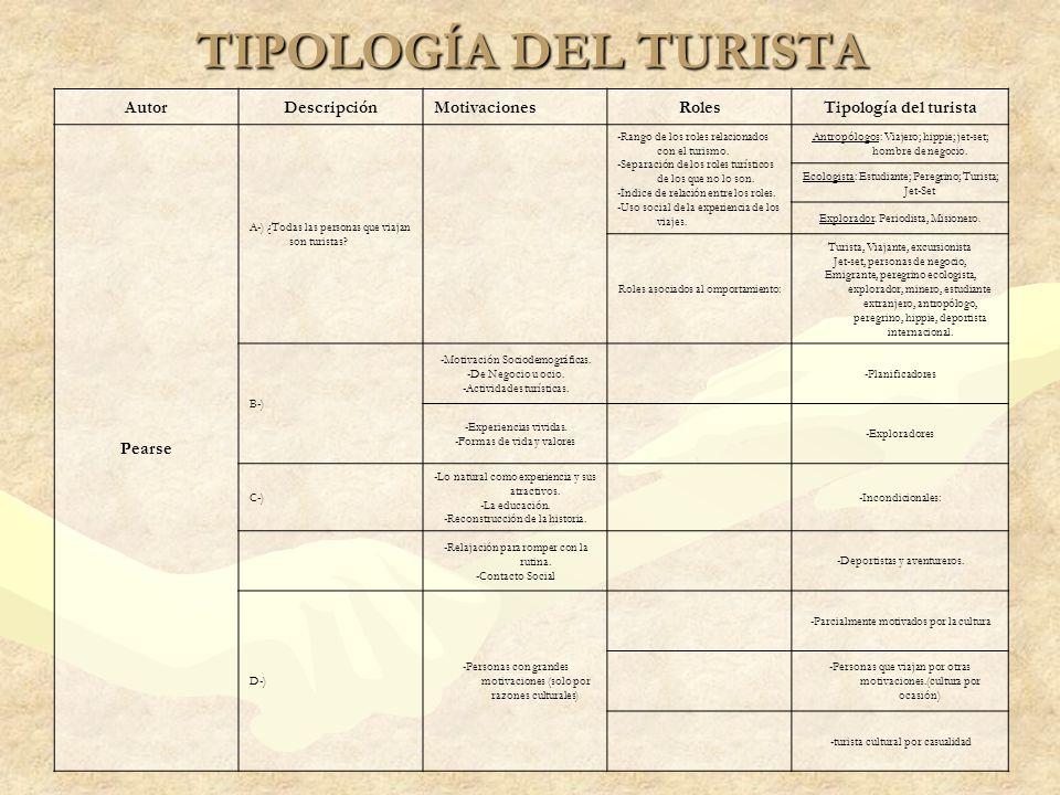 TIPOLOGÍA DEL TURISTA Autor Descripción Motivaciones Roles