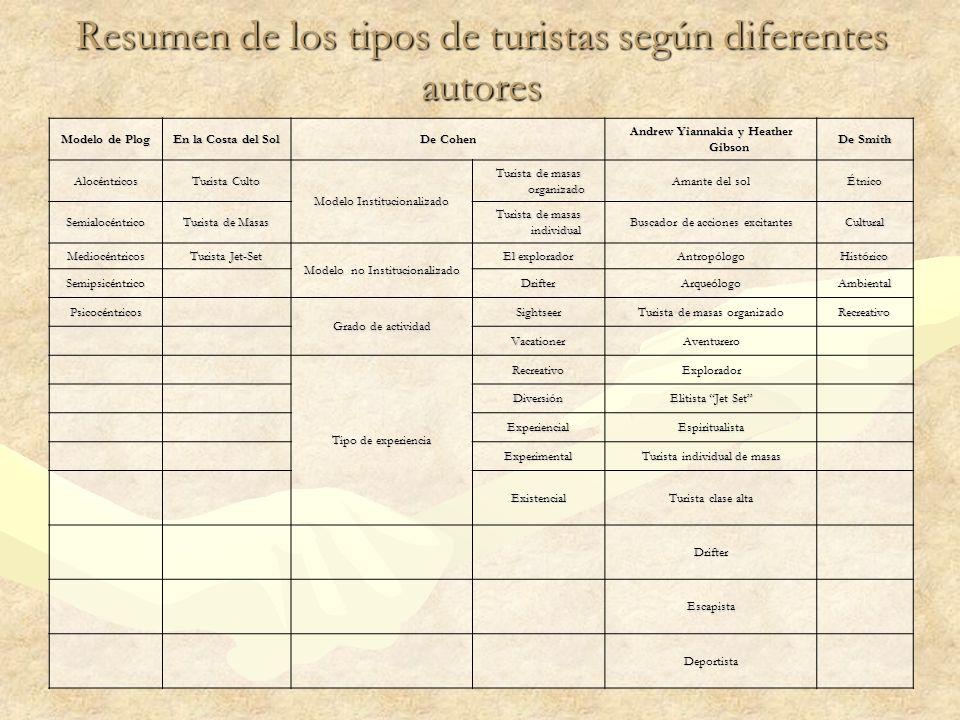Resumen de los tipos de turistas según diferentes autores