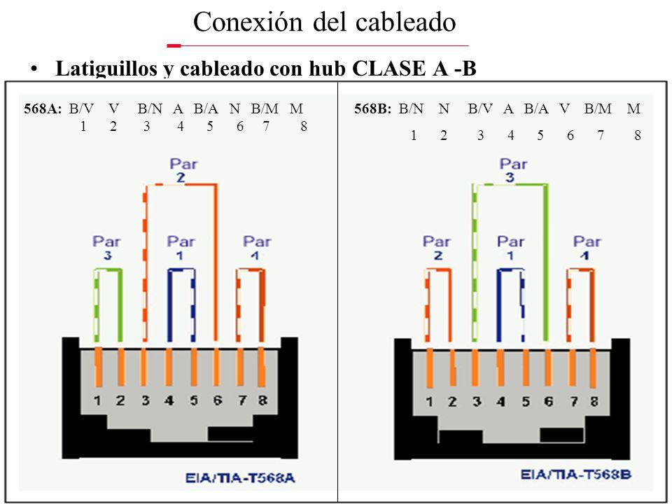 Conexión del cableado Latiguillos y cableado con hub CLASE A -B