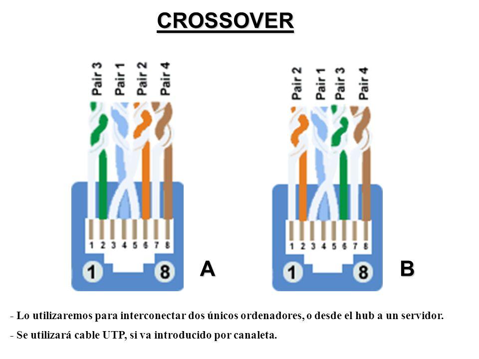 CROSSOVER A. B. - Lo utilizaremos para interconectar dos únicos ordenadores, o desde el hub a un servidor.