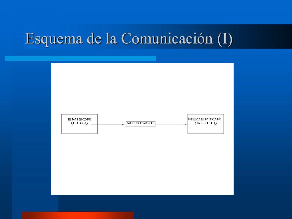 Esquema de la Comunicación (I)