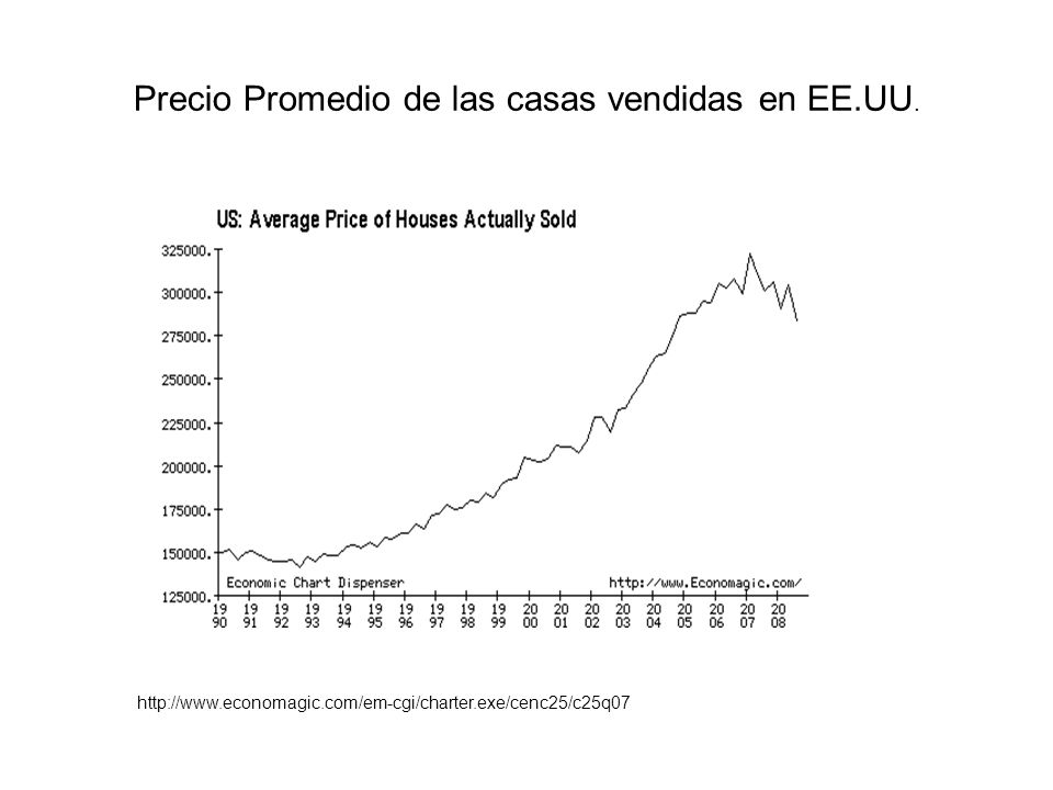 Precio Promedio de las casas vendidas en EE.UU.