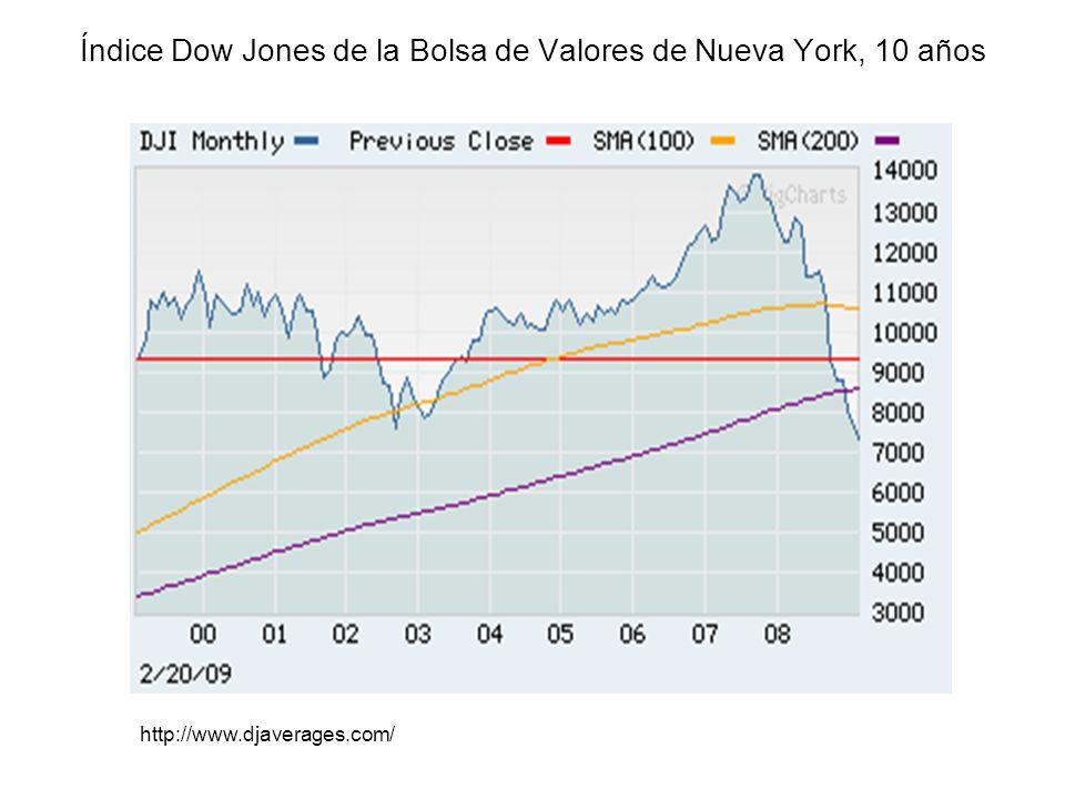 Índice Dow Jones de la Bolsa de Valores de Nueva York, 10 años