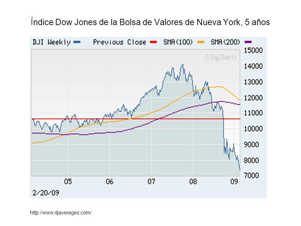 Índice Dow Jones de la Bolsa de Valores de Nueva York, 5 años