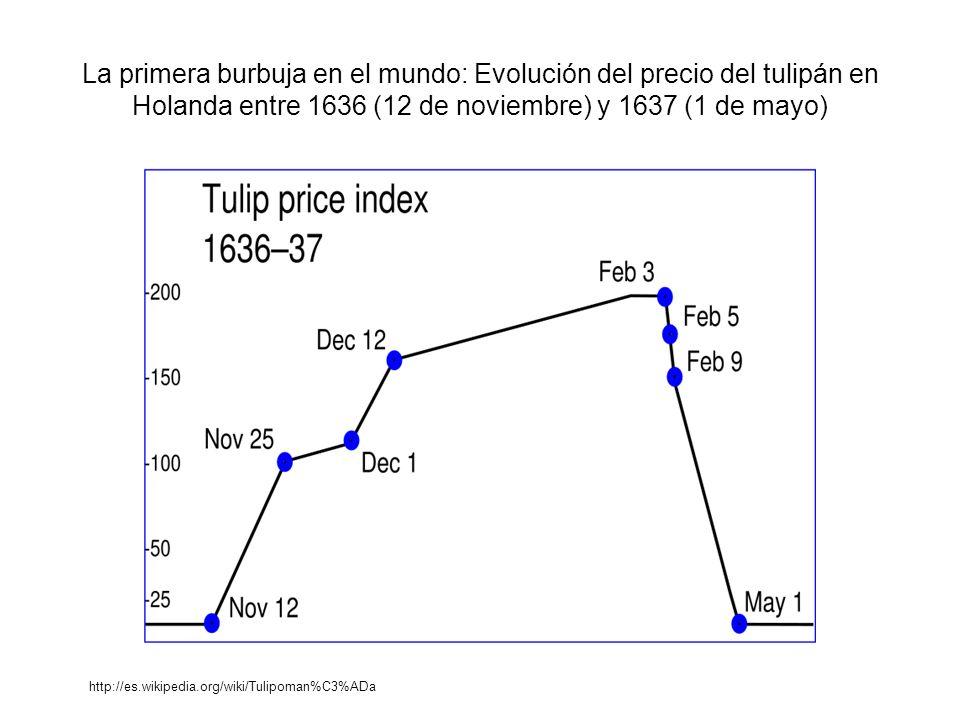La primera burbuja en el mundo: Evolución del precio del tulipán en Holanda entre 1636 (12 de noviembre) y 1637 (1 de mayo)