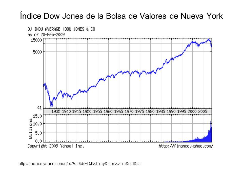 Índice Dow Jones de la Bolsa de Valores de Nueva York