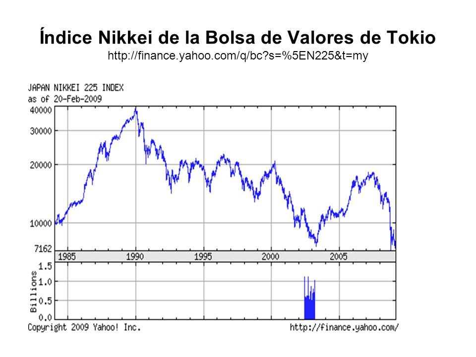 Índice Nikkei de la Bolsa de Valores de Tokio http://finance. yahoo