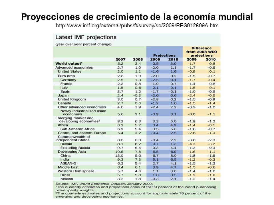Proyecciones de crecimiento de la economía mundial http://www. imf