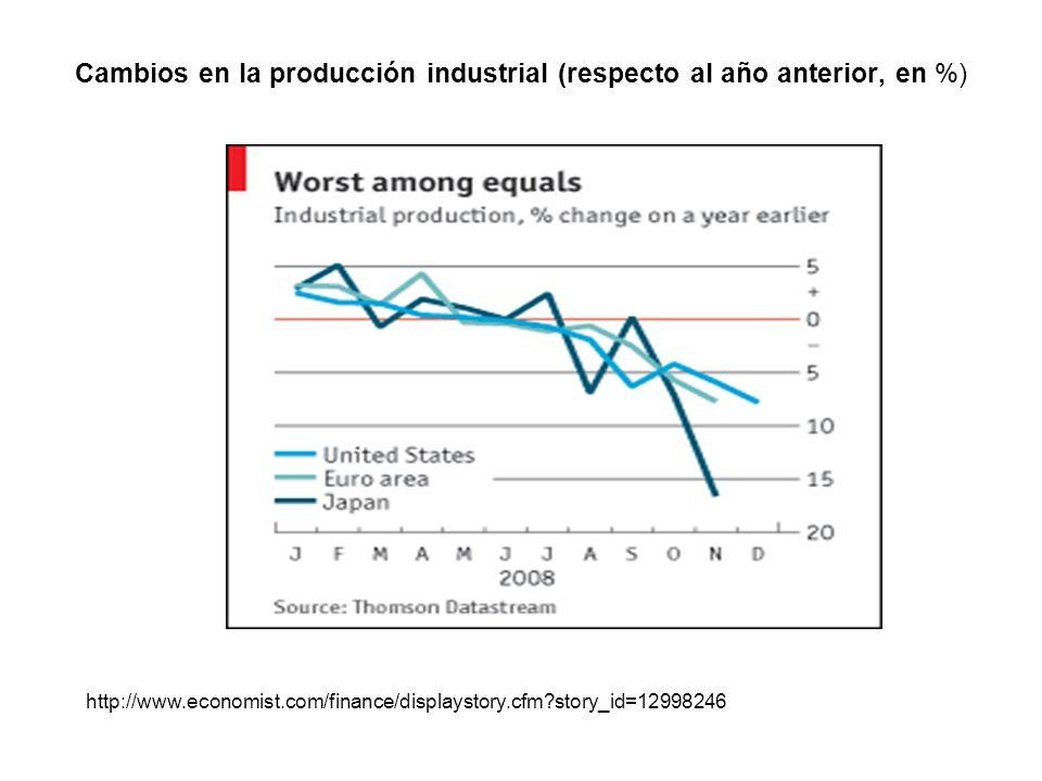 Cambios en la producción industrial (respecto al año anterior, en %)