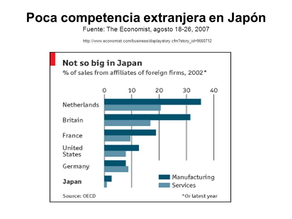 Poca competencia extranjera en Japón Fuente: The Economist, agosto 18-26, 2007 http://www.economist.com/business/displaystory.cfm story_id=9660712