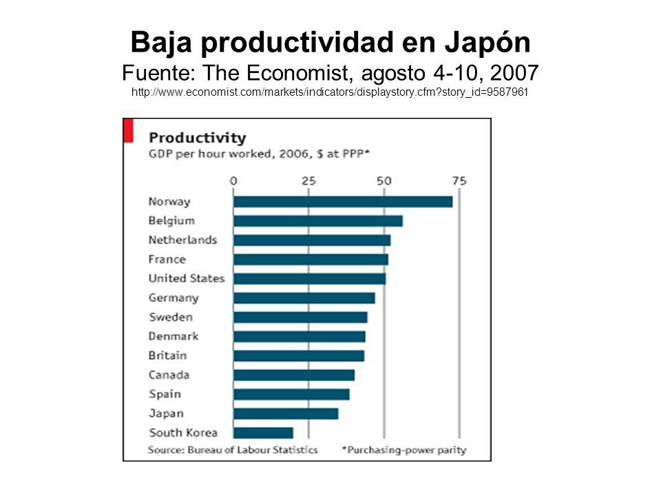 Baja productividad en Japón Fuente: The Economist, agosto 4-10, 2007 http://www.economist.com/markets/indicators/displaystory.cfm story_id=9587961