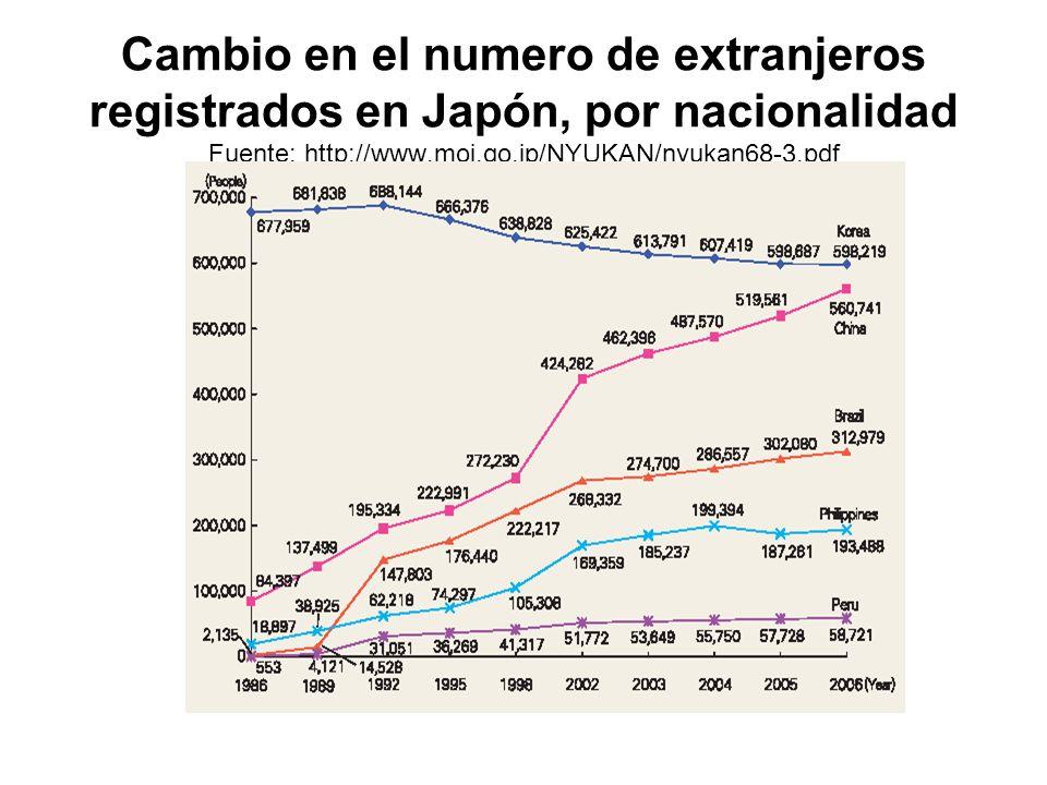 Cambio en el numero de extranjeros registrados en Japón, por nacionalidad Fuente: http://www.moj.go.jp/NYUKAN/nyukan68-3.pdf