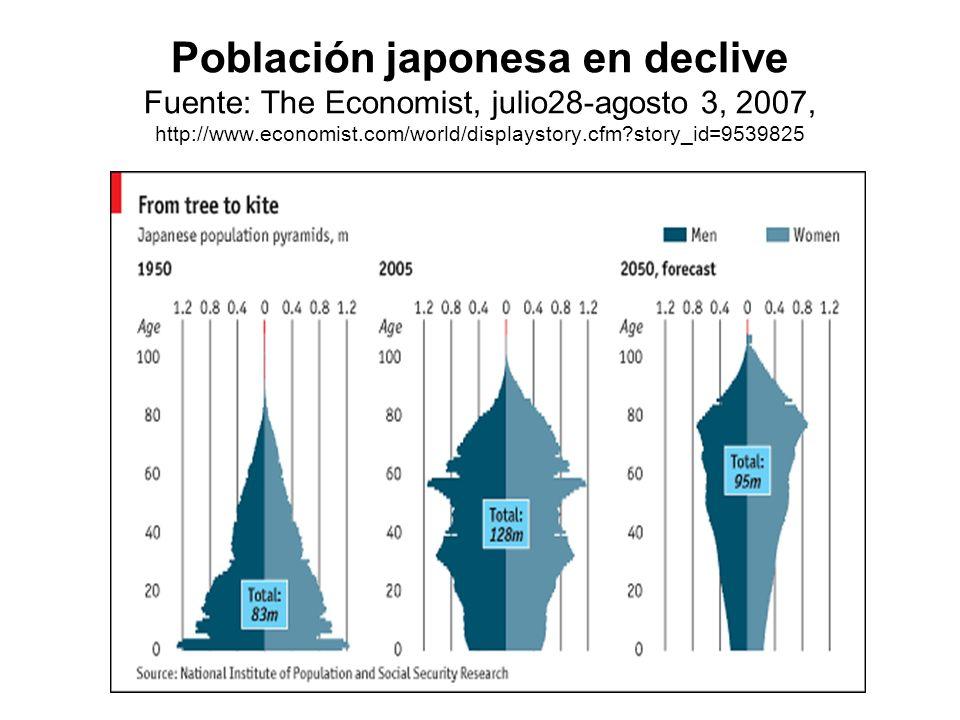 Población japonesa en declive Fuente: The Economist, julio28-agosto 3, 2007, http://www.economist.com/world/displaystory.cfm story_id=9539825