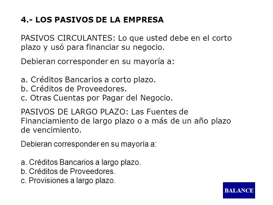4.- LOS PASIVOS DE LA EMPRESA PASIVOS CIRCULANTES: Lo que usted debe en el corto plazo y usó para financiar su negocio.