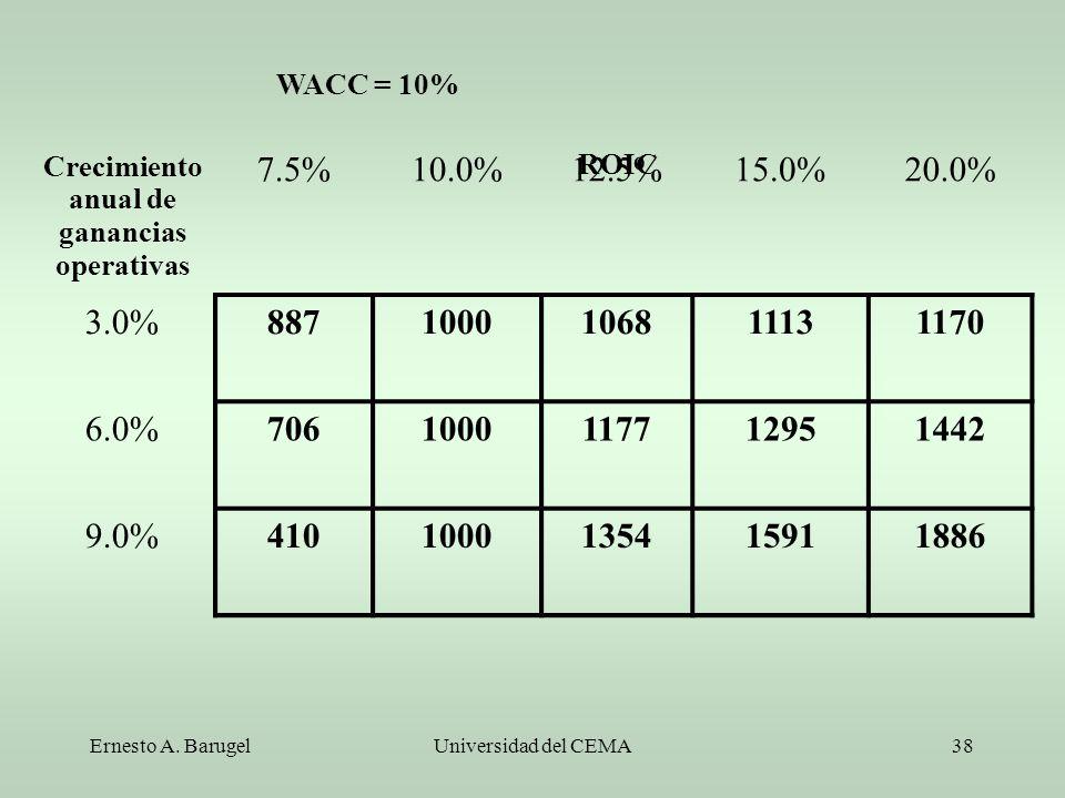 Crecimiento anual de ganancias operativas