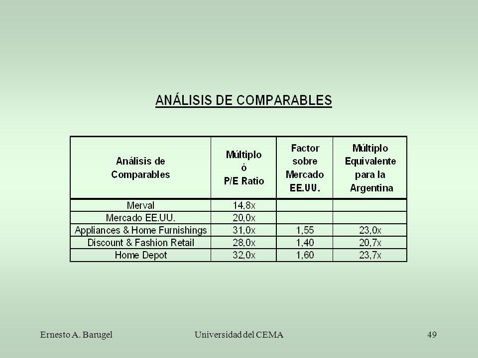 Ernesto A. Barugel Universidad del CEMA