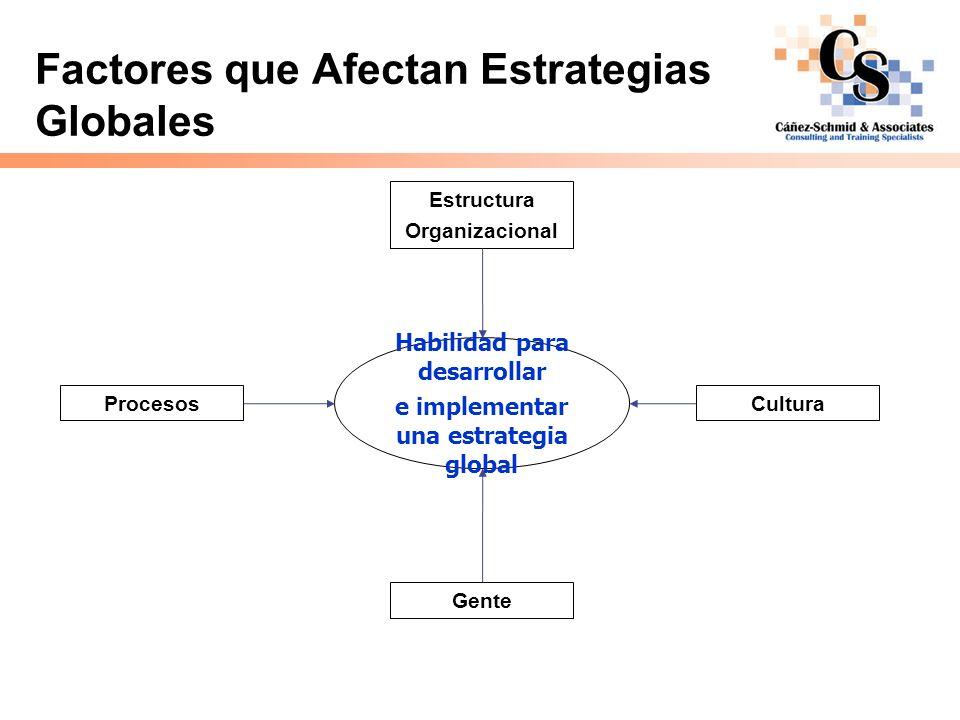 Factores que Afectan Estrategias Globales