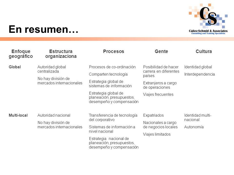 Estructura organizaciona