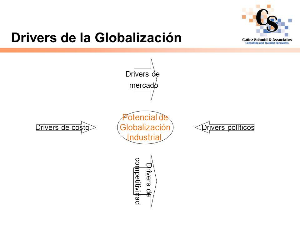 Drivers de la Globalización