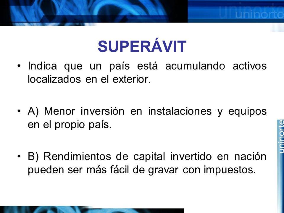 SUPERÁVIT Indica que un país está acumulando activos localizados en el exterior. A) Menor inversión en instalaciones y equipos en el propio país.