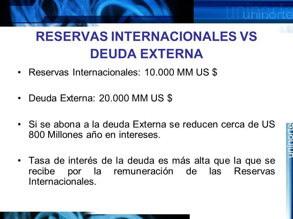 RESERVAS INTERNACIONALES VS DEUDA EXTERNA