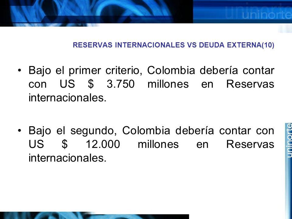 RESERVAS INTERNACIONALES VS DEUDA EXTERNA(10)