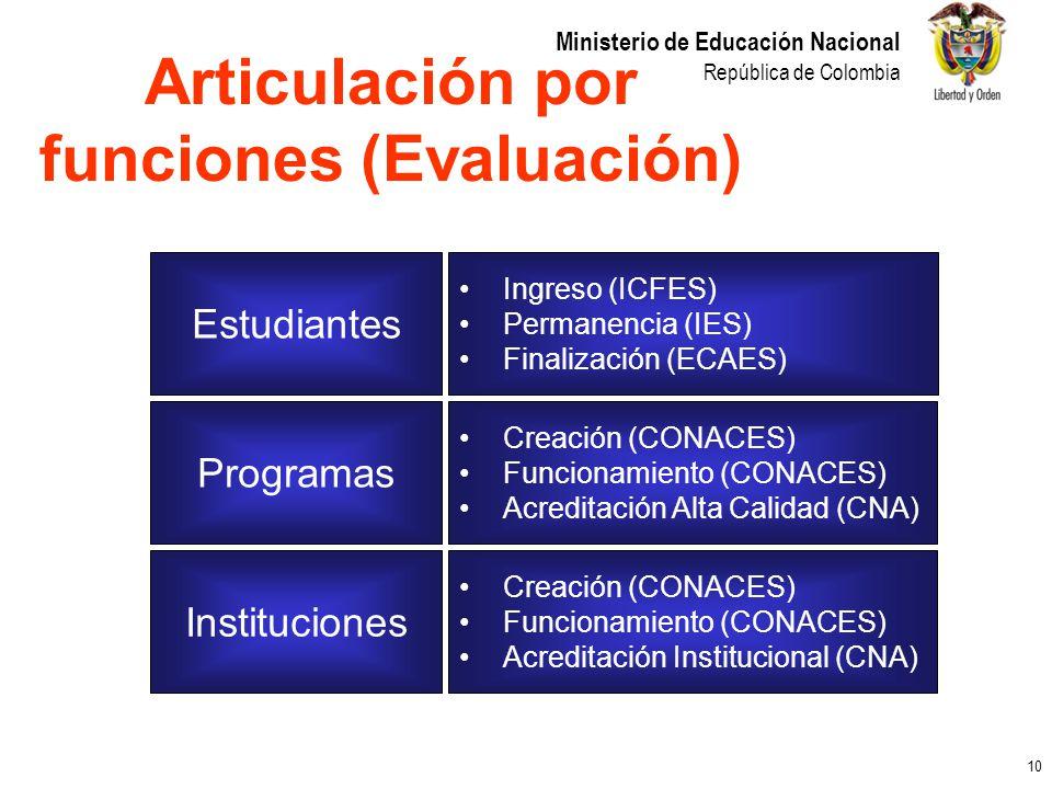 Articulación por funciones (Evaluación)