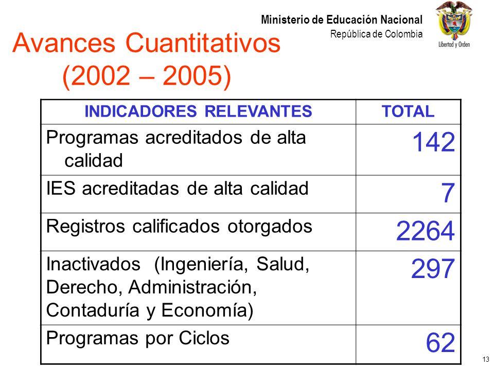 Avances Cuantitativos (2002 – 2005)