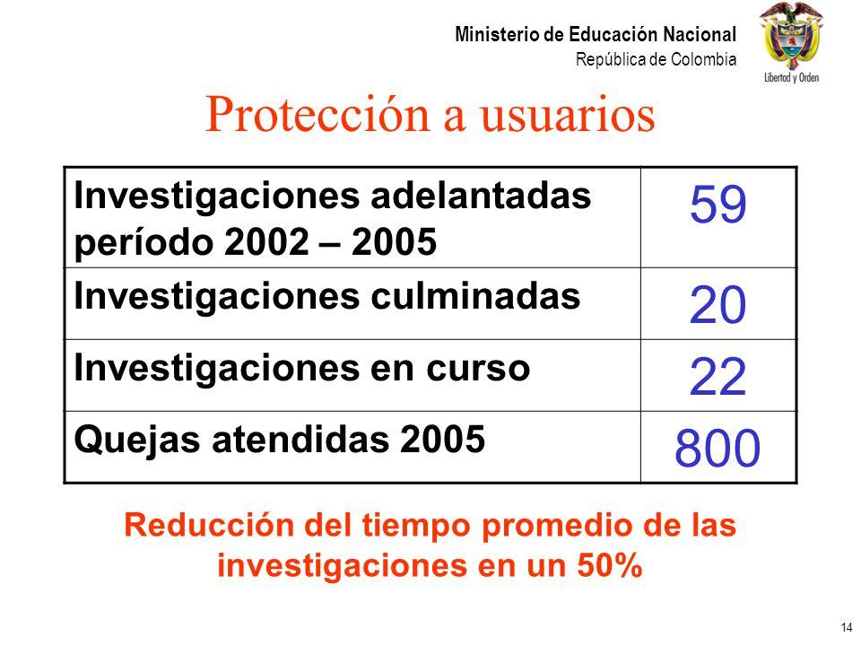 Reducción del tiempo promedio de las investigaciones en un 50%