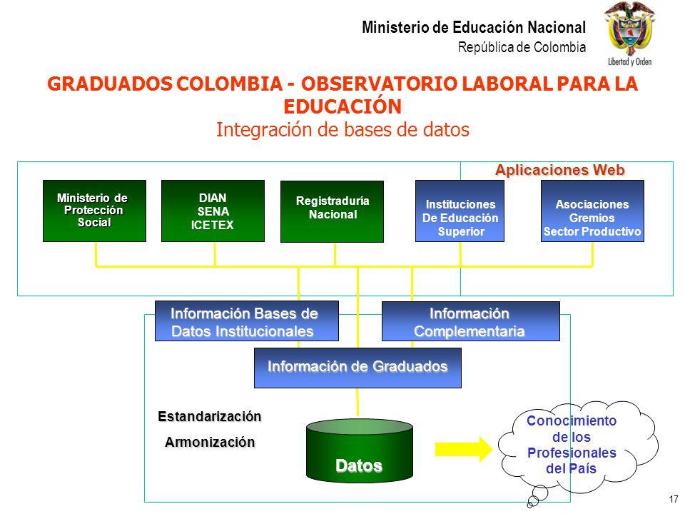 GRADUADOS COLOMBIA - OBSERVATORIO LABORAL PARA LA EDUCACIÓN