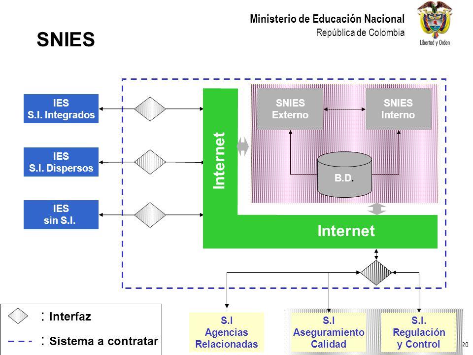 SNIES Internet : Interfaz : Sistema a contratar SNIES Externo Interno